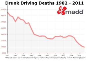 MADD Drunk Driving Deaths crop