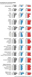 538 gun poll 150