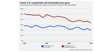 declining-gun-ownership-chart-story-top