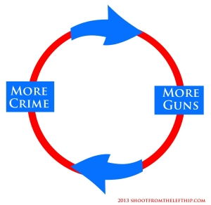 More Guns More Crime Circle